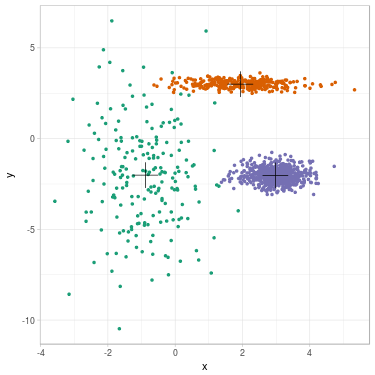 2D dataset after GMM clustering