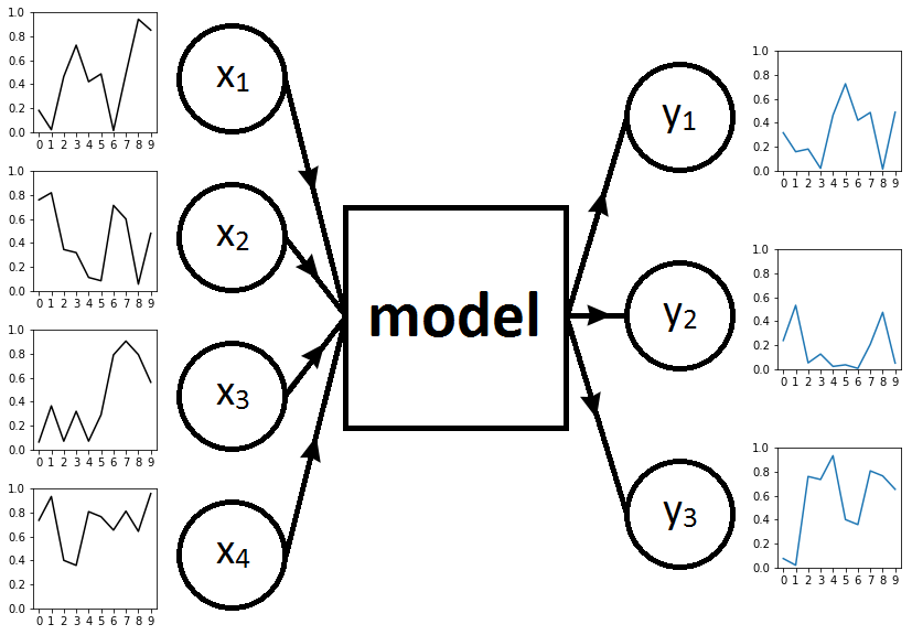 framework with T=10