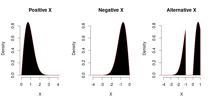 three variables distribution which gives the Exp(1) distribution after taking the square